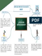 MAPA MENTAL - EJEMPLOS DE PROYECTOS SEGÚN BRIEF