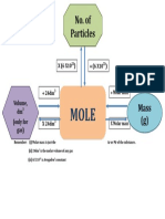 Mole Mind Map