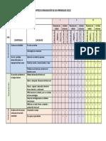 Matriz de Organización de Los Aprendizajes Ciclo i