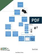 Mapa mental Actuadores neumáticos
