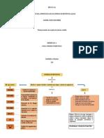 Fundamento de un ssc Mapa conceptual AA1