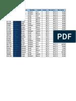 7.5  formato condicional Practica.xlsx