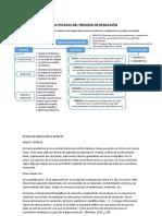 mapa conceptual de las etapas del proceso de redacción