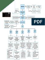 mapa conceptual de marketing segun philips kotler