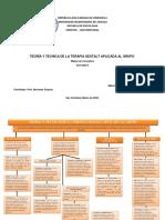 TEORIA Y TECNICA DE LA TERAPIA GESTALT APLICADA AL GRUPO MAPA DE CONCEPTOS ACTIVIDAD 3