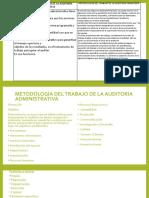 auditoria administrativa y financiera
