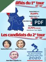 Municipales à Marseille