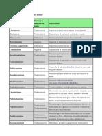 Genesi e Classificazione Del Suolo