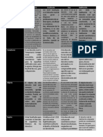 Cuadro Comparativo sobre Derechos Reales.pdf