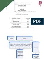 Actividad 2 sesion 2 Mapa conceptual sistema de costos.docx