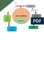 2 ORG. ACTO JURIDICO.docx