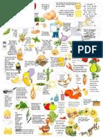 Food Idioms 24853