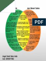 Diagrama de venn-Discursos