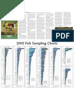 2011 Fishing Forecast and Sampling Charts