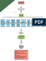 Mapa conceptual caracterizacion de proceso  ANDRES MARTINEZ.pdf
