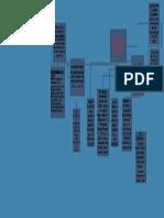 mapa mental ooo.pdf