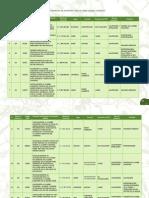 Tabla proyectos de inversión pública sobre Cambio Climático
