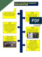 Línea de tiempo de la historia del colegio de psicólogos del Perú.pdf