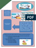 proceso de esportacion