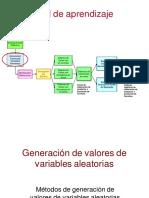 05 SIMULACION DE SISTEMAS generacion de valores de variables aleatorias(1)