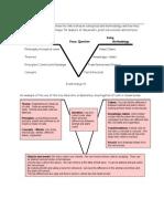 Vee Heuristic Diagram - Teacher Notes