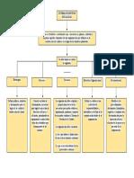 MAPA CONCEPTUAL AA1 LUIS FELIPE.docx