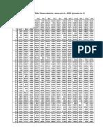 Tabla de valores de la distribución de probabilidad Normal Estándar