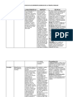 Estudiar Examen CuadroComparativodeDiferentesModelosTerapia-Familiar