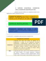 Competencias cardinales (corporativas), competencias específicas gerenciales y competencias específicas por área..docx