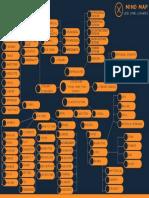 Literature Mind Map