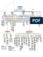 POWERGRID Org_Chart_01_June_2020