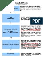 109轉學考網路報名程序說明