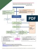 algoritmo de tratamiento de estreñimiento por opioides.pdf