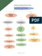 Mapa Conceptual sobre Derecho Laboral.docx
