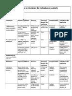 Plan de dezvoltare a nivelului de incluziune școlară