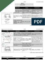 UNIDAD IV Criterios para la seleccion de elementos de protección