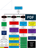 mapa del proceso administrativo