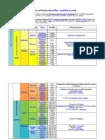 Tableau de l'échelle des temps géologiques