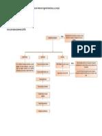 Tarea1. Mapa Conceptual sobre la historia de la Ingeniería Económica y sus principios