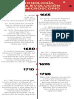 Cronología del microscopio