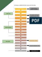 Diagrama de flujo para la obtención de canal de vizcacha (1)
