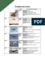 Evolution-de-lavion.1680.pdf