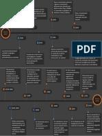 linea del tiempo investigacion social.pdf