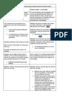 CUADRO COMPARATIVO DE CONCEPTOS DE BASES DE DATOS CONCEPTUALES