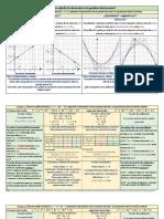 20 de mayo, Como afecta la derivada a la gráfica de función - ejemplos resueltos con explicaciones (3).pdf