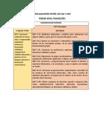 VINCULACIONES ENTRE LOS OA Y OAT NIVEL TRANSICIN.docx