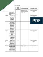 Table Matrix for Intervention