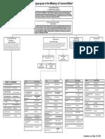 MEA_Organograms_May_2020_NEW_1.pdf