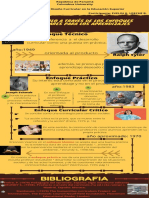 Infografía enfoques curriculares