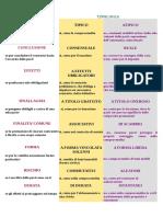 classificazione contratto